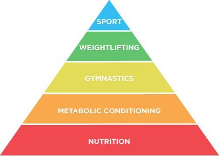 Fitness Pyramid CrossFit Roseville